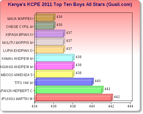 Kcpe top ten boys
