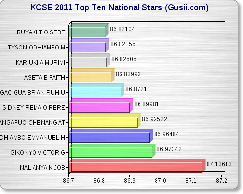 KCSE 2011 TOP TEN ALL STARS