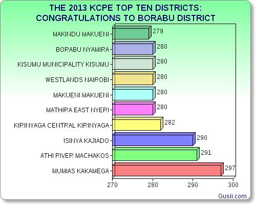 Congratulations to borabu district in nyamira county