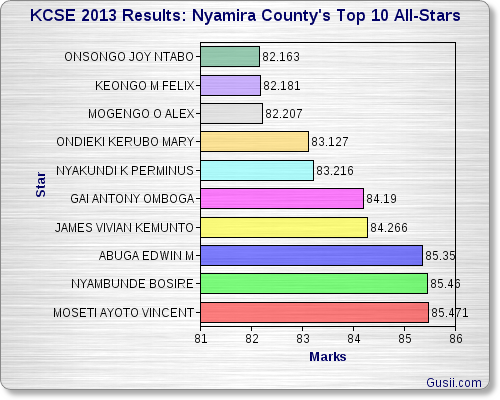 Nyamira County's Top 10 KCSE Academics
