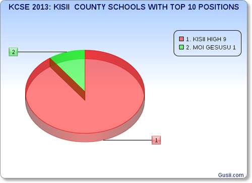 KISII COUNTY SCHOOLS WITH TOP TEN POSITIONS