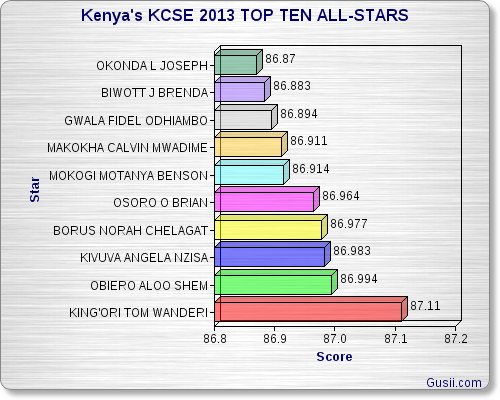 Kenyas KCSE 2013 All Stars