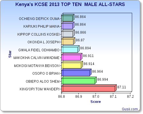 KCSE TOP TEN MALES
