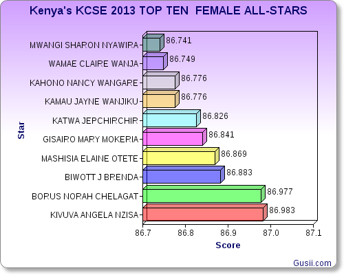 KCSE 2013 FEMALE STARS