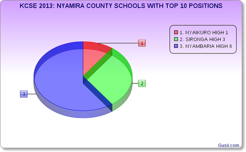 NYAMIRA COUNTY SCHOOLS WITH TOP TEN POSITIONS