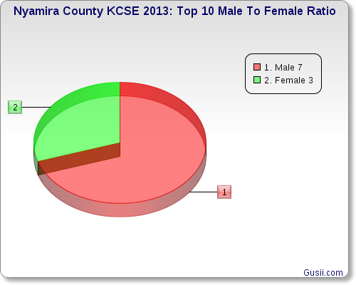 NYAMIRA COUNTY TOP TEN FEMALE TO MALE RATIO