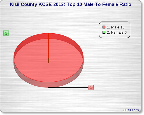 KISII COUNTY TOP TEN FEMALE TO MALE RATIO