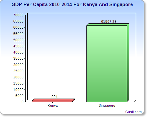 GDP 2010-2014 For Kenya And Singapore
