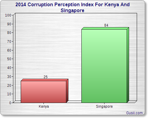 Corruption Perception Index 2014 For Kenya And Singapore