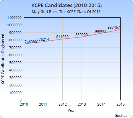 KCPE Registration over the years