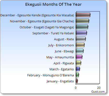 Ekegusii Months Of The Year