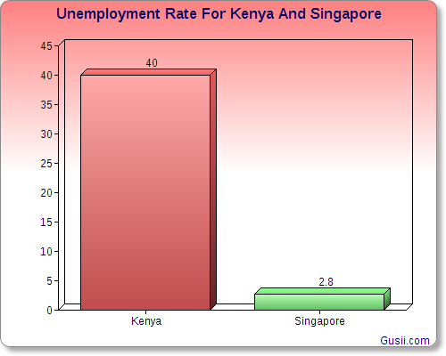 Unemplyment Rate For Kenya And Singapore