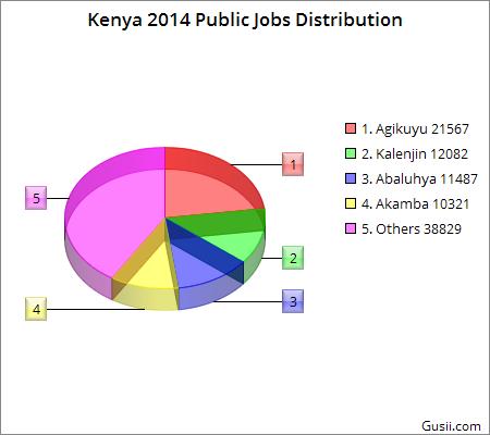 Kenyan Public Service Pie