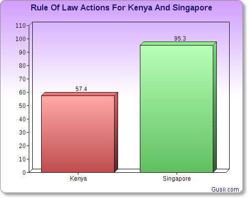 Rule Of Law Actions For Kenya And Singfapore