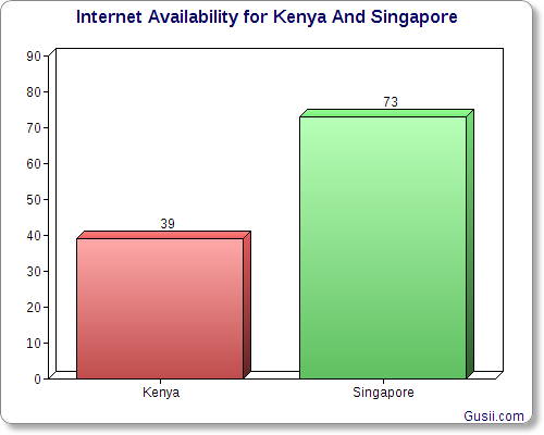 Internet Availability For Kenya And Singapore